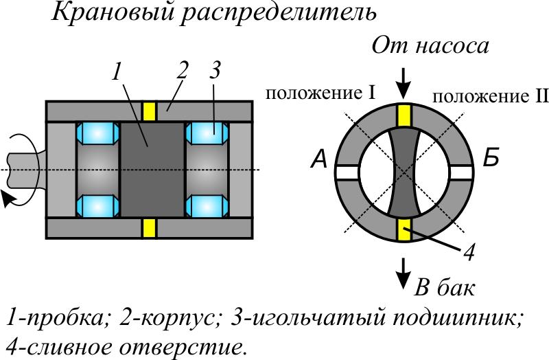 Картинки по запросу крановый гидрораспределитель