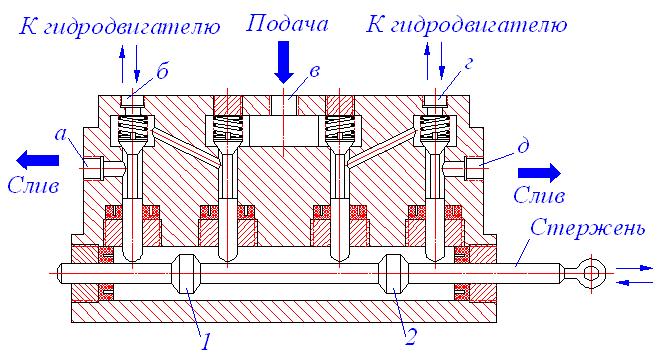 Гидрораспределители: описание, прицип работы, области применения